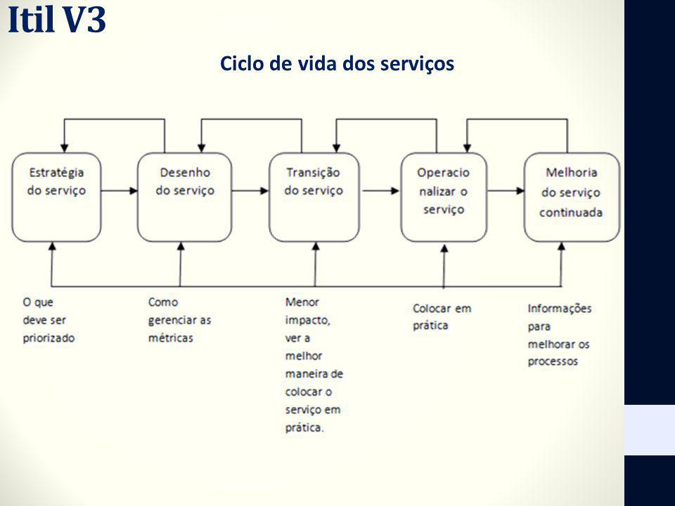 Itil V3 Ciclo de vida dos serviços