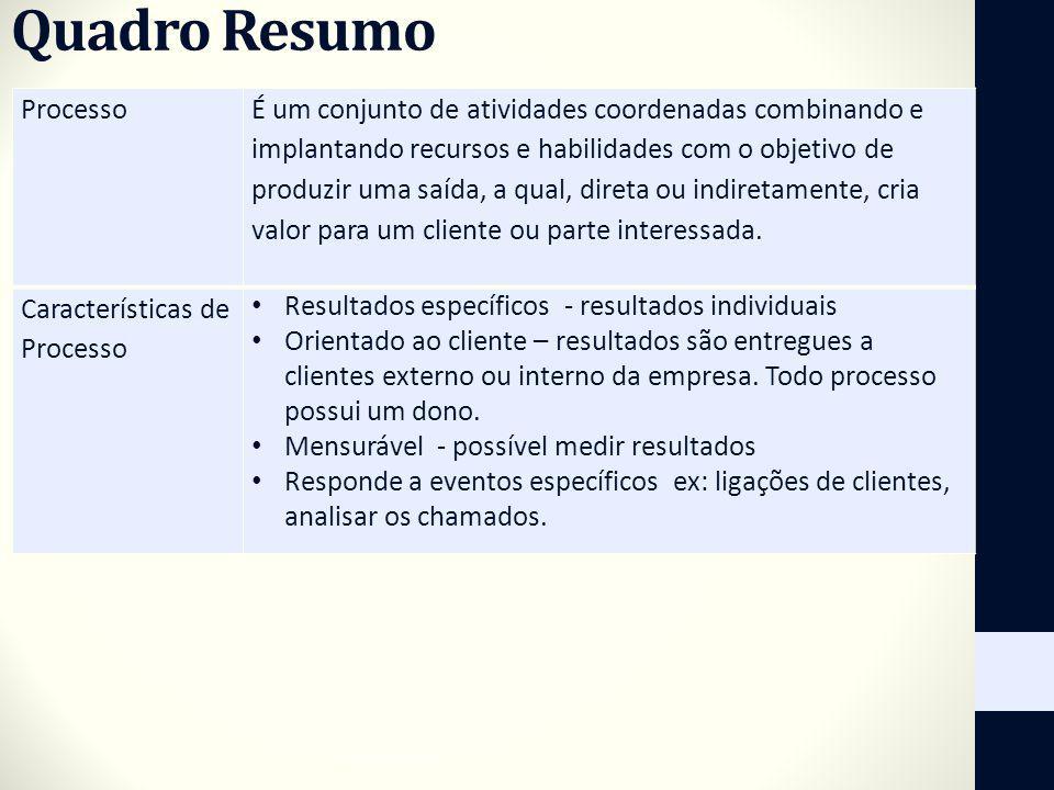 Quadro Resumo Processo É um conjunto de atividades coordenadas combinando e implantando recursos e habilidades com o objetivo de produzir uma saída, a