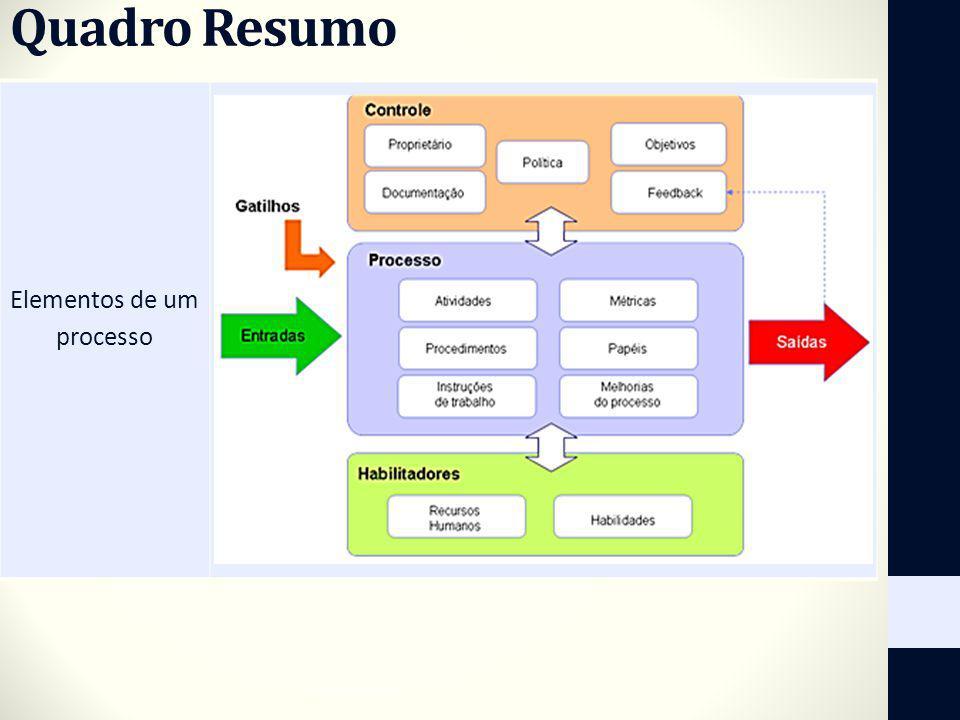 Quadro Resumo Elementos de um processo