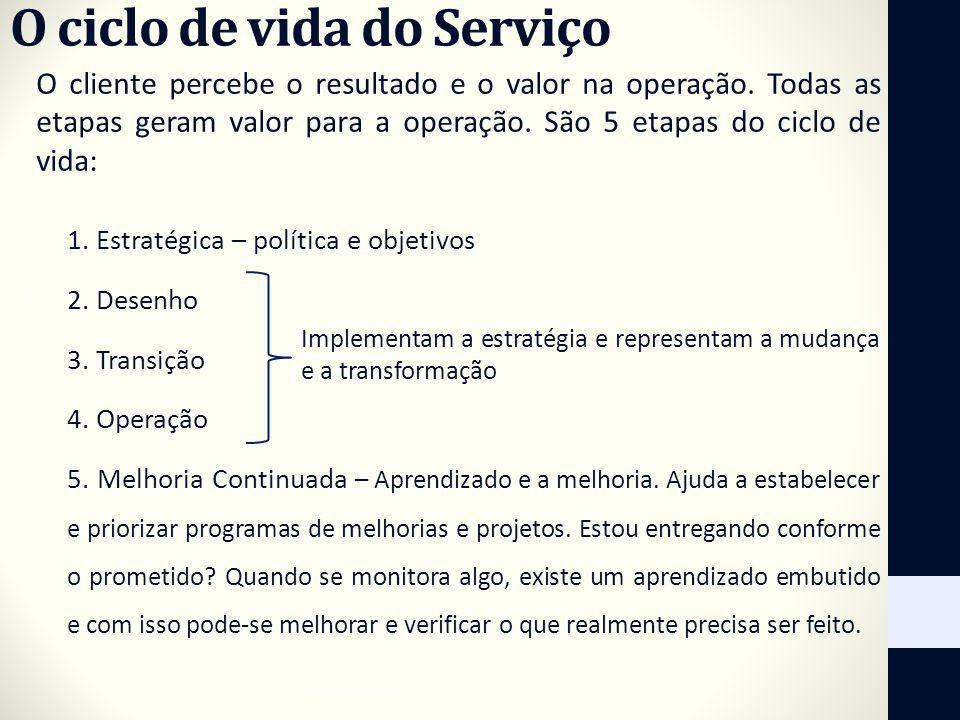 O ciclo de vida do Serviço O cliente percebe o resultado e o valor na operação. Todas as etapas geram valor para a operação. São 5 etapas do ciclo de