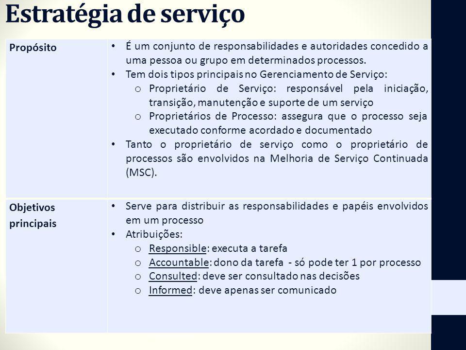 Estratégia de serviço Propósito É um conjunto de responsabilidades e autoridades concedido a uma pessoa ou grupo em determinados processos. Tem dois t