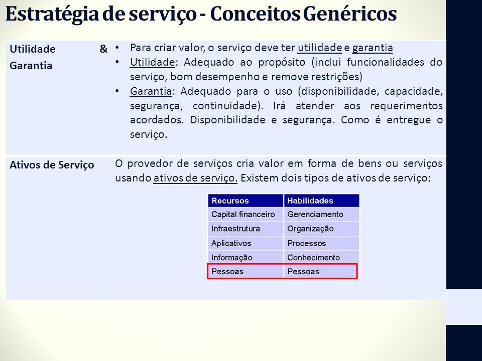 Estratégia de serviço - Conceitos Genéricos Utilidade & Garantia Para criar valor, o serviço deve ter utilidade e garantia Utilidade: Adequado ao prop