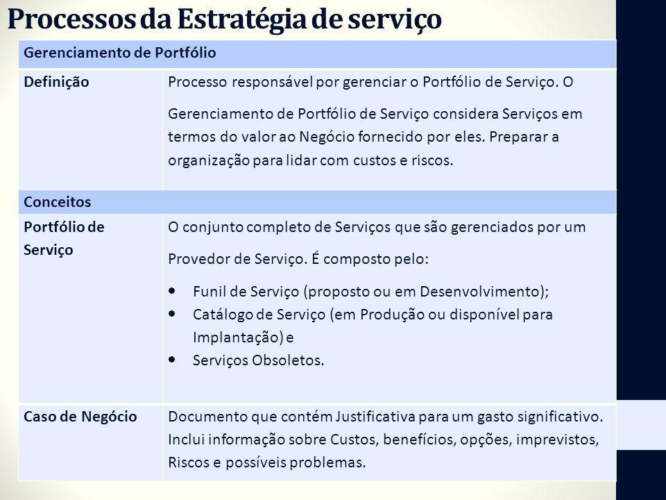 Gerenciamento de Portfólio Definição Processo responsável por gerenciar o Portfólio de Serviço. O Gerenciamento de Portfólio de Serviço considera Serv