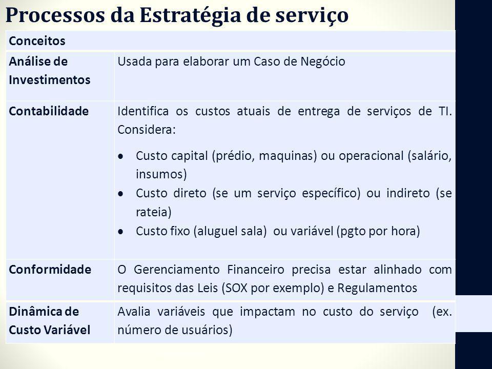 Conceitos Análise de Investimentos Usada para elaborar um Caso de Negócio Contabilidade Identifica os custos atuais de entrega de serviços de TI. Cons