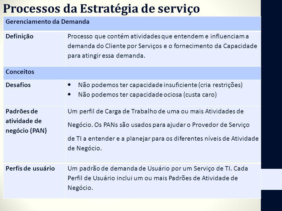 Gerenciamento da Demanda Definição Processo que contém atividades que entendem e influenciam a demanda do Cliente por Serviços e o fornecimento da Cap