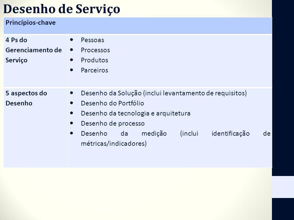 Princípios-chave 4 Ps do Gerenciamento de Serviço Pessoas Processos Produtos Parceiros 5 aspectos do Desenho Desenho da Solução (inclui levantamento d