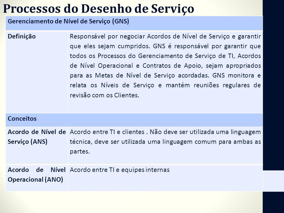 Processos do Desenho de Serviço Gerenciamento de Nível de Serviço (GNS) Definição Responsável por negociar Acordos de Nível de Serviço e garantir que