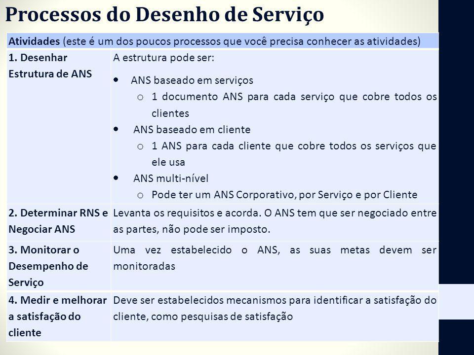 Processos do Desenho de Serviço Atividades (este é um dos poucos processos que você precisa conhecer as atividades) 1. Desenhar Estrutura de ANS A est