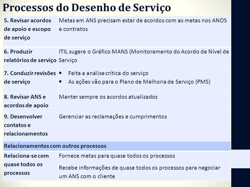 Processos do Desenho de Serviço 5. Revisar acordos de apoio e escopo de serviço Metas em ANS precisam estar de acordos com as metas nos ANOS e contrat