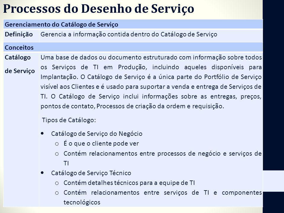 Processos do Desenho de Serviço Gerenciamento do Catálogo de Serviço DefiniçãoGerencia a informação contida dentro do Catálogo de Serviço Conceitos Ca