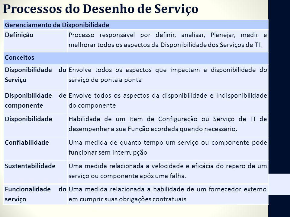 Processos do Desenho de Serviço Gerenciamento da Disponibilidade Definição Processo responsável por definir, analisar, Planejar, medir e melhorar todo