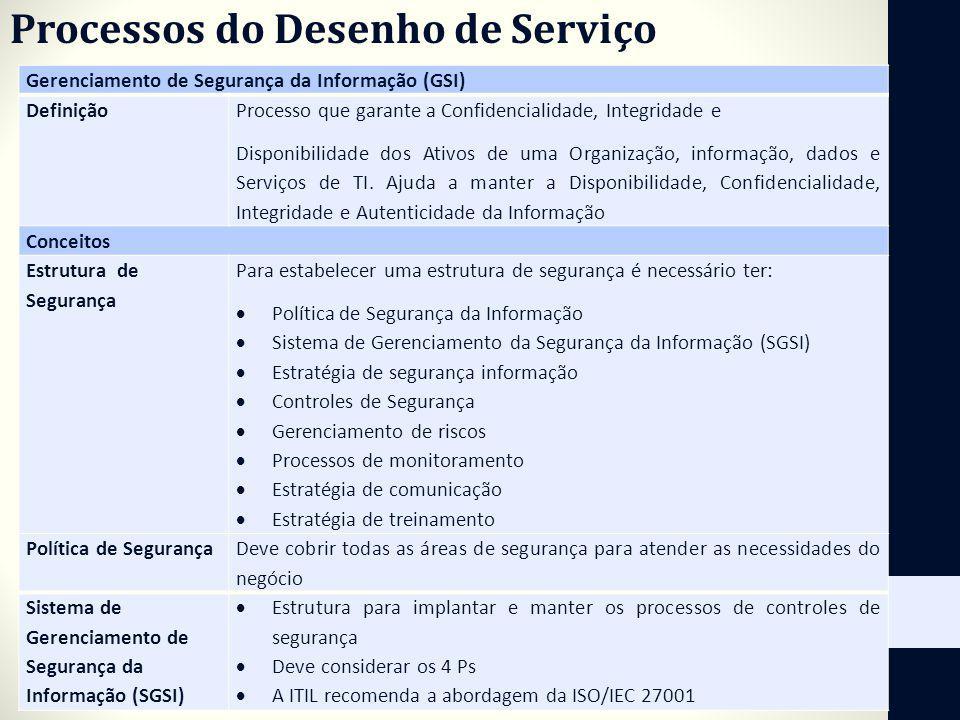 Processos do Desenho de Serviço Gerenciamento de Segurança da Informação (GSI) Definição Processo que garante a Confidencialidade, Integridade e Dispo