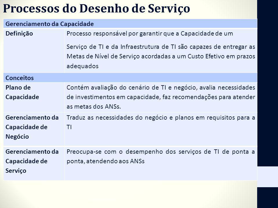 Processos do Desenho de Serviço Gerenciamento da Capacidade Definição Processo responsável por garantir que a Capacidade de um Serviço de TI e da Infr