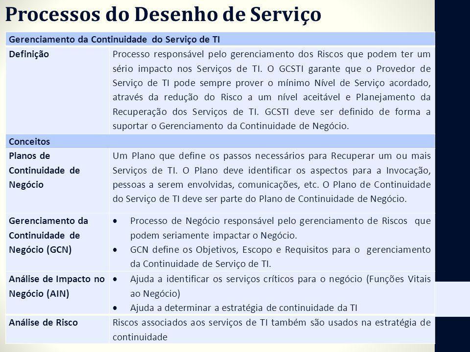 Processos do Desenho de Serviço Gerenciamento da Continuidade do Serviço de TI Definição Processo responsável pelo gerenciamento dos Riscos que podem