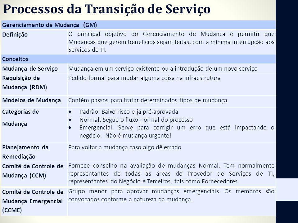 Processos da Transição de Serviço Gerenciamento de Mudança (GM) Definição O principal objetivo do Gerenciamento de Mudança é permitir que Mudanças que
