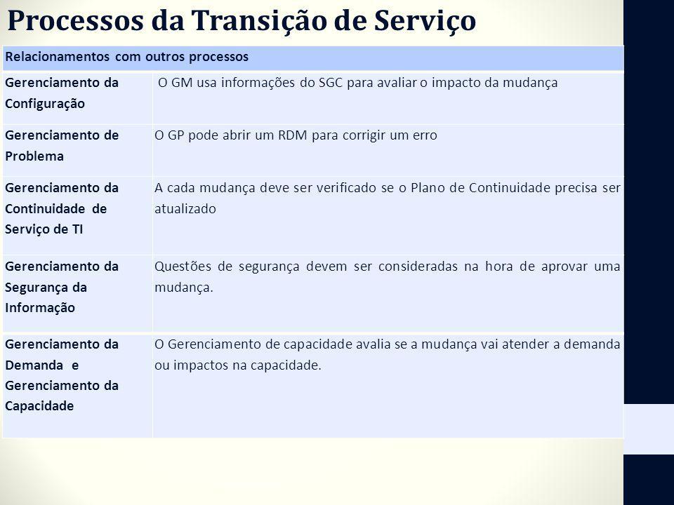 Processos da Transição de Serviço Relacionamentos com outros processos Gerenciamento da Configuração O GM usa informações do SGC para avaliar o impact