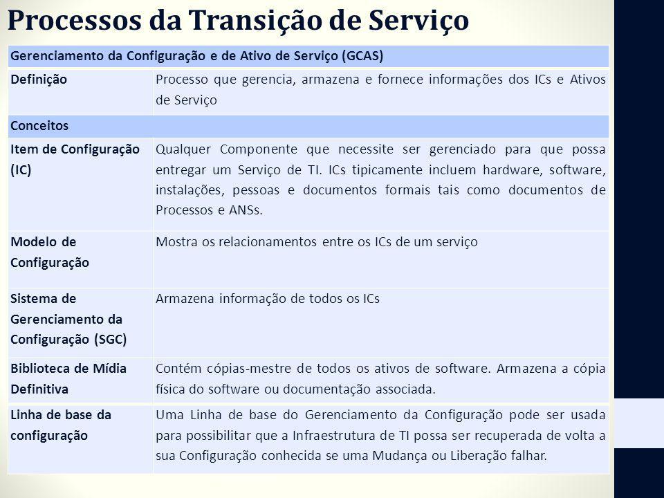 Processos da Transição de Serviço Gerenciamento da Configuração e de Ativo de Serviço (GCAS) Definição Processo que gerencia, armazena e fornece infor