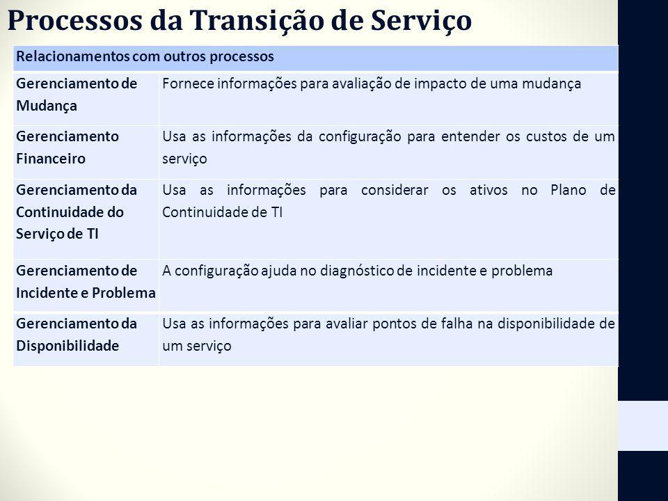 Processos da Transição de Serviço Relacionamentos com outros processos Gerenciamento de Mudança Fornece informações para avaliação de impacto de uma m