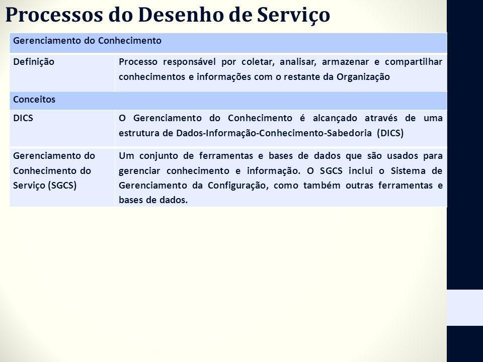 Processos do Desenho de Serviço Gerenciamento do Conhecimento Definição Processo responsável por coletar, analisar, armazenar e compartilhar conhecime