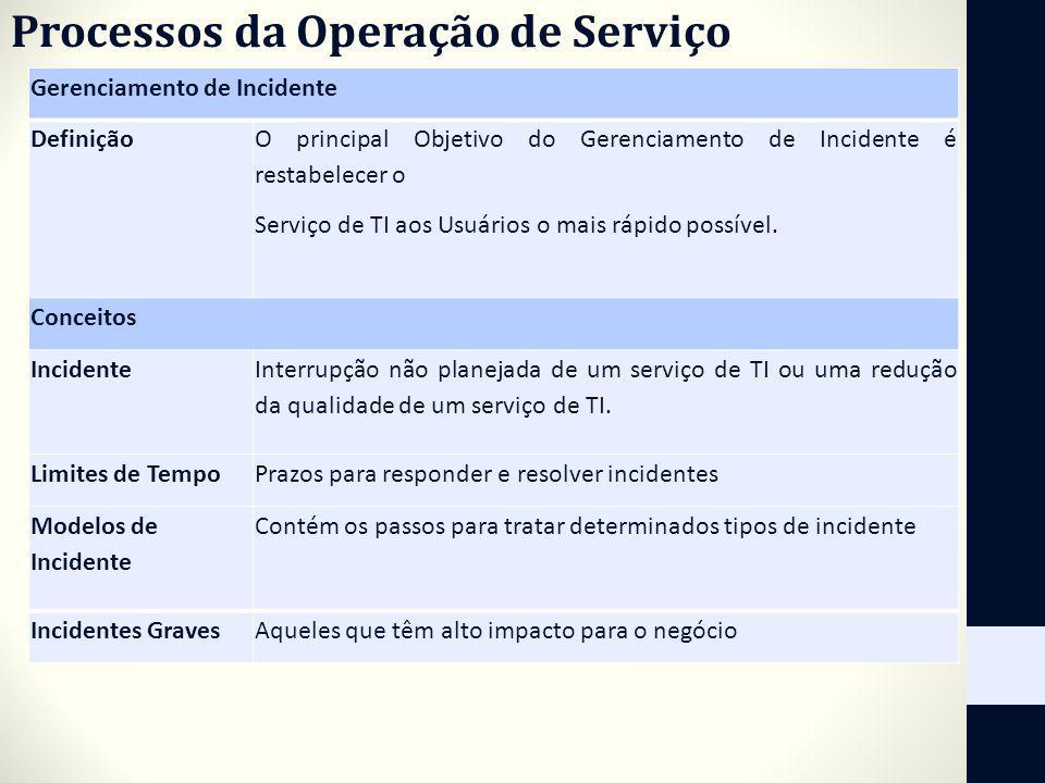 Processos da Operação de Serviço Gerenciamento de Incidente Definição O principal Objetivo do Gerenciamento de Incidente é restabelecer o Serviço de T