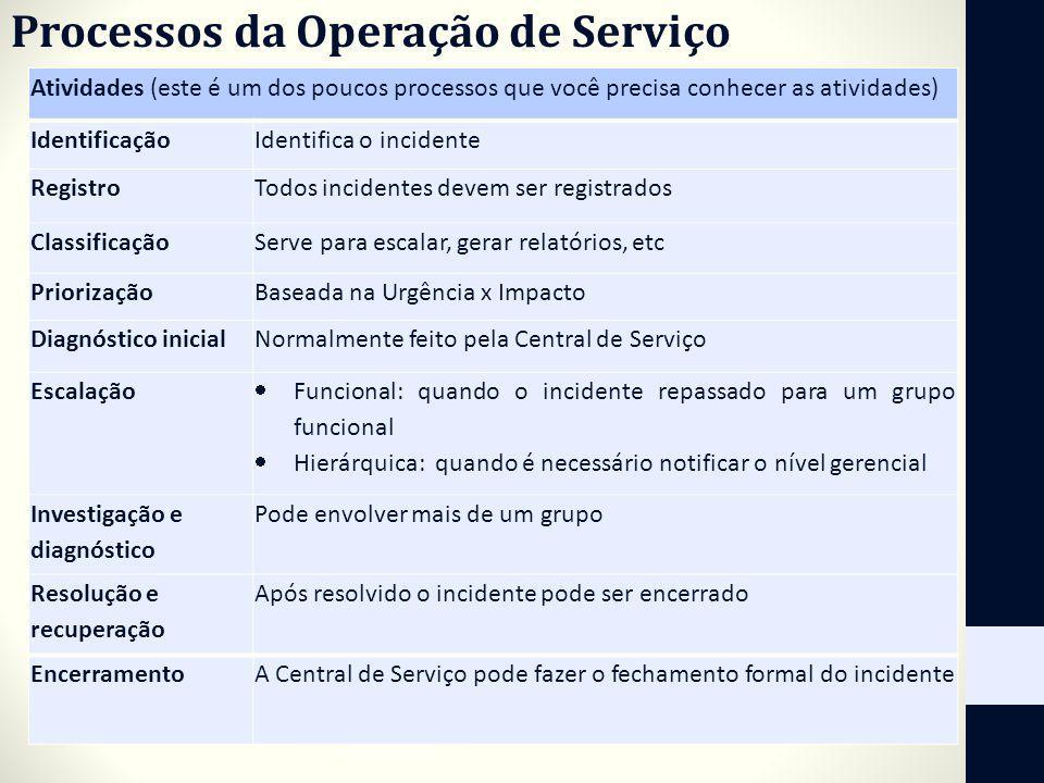 Processos da Operação de Serviço Atividades (este é um dos poucos processos que você precisa conhecer as atividades) IdentificaçãoIdentifica o inciden