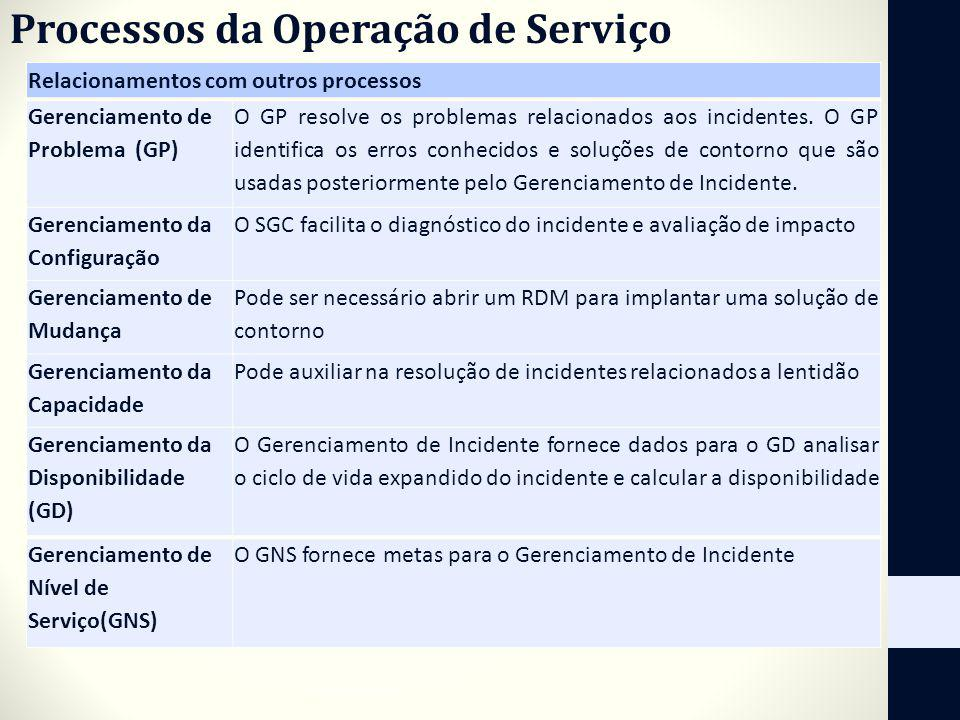 Processos da Operação de Serviço Relacionamentos com outros processos Gerenciamento de Problema (GP) O GP resolve os problemas relacionados aos incide