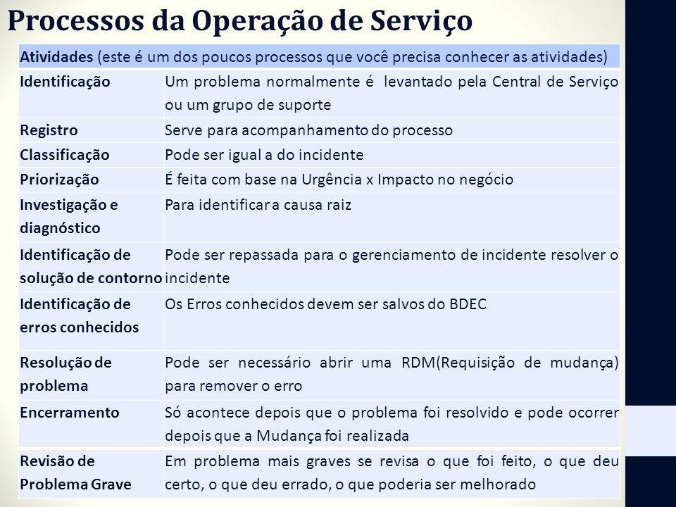 Processos da Operação de Serviço Atividades (este é um dos poucos processos que você precisa conhecer as atividades) Identificação Um problema normalm