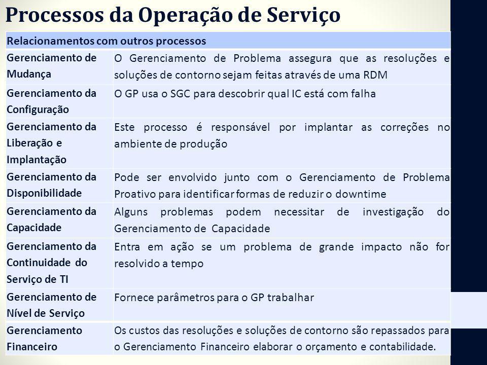 Processos da Operação de Serviço Relacionamentos com outros processos Gerenciamento de Mudança O Gerenciamento de Problema assegura que as resoluções