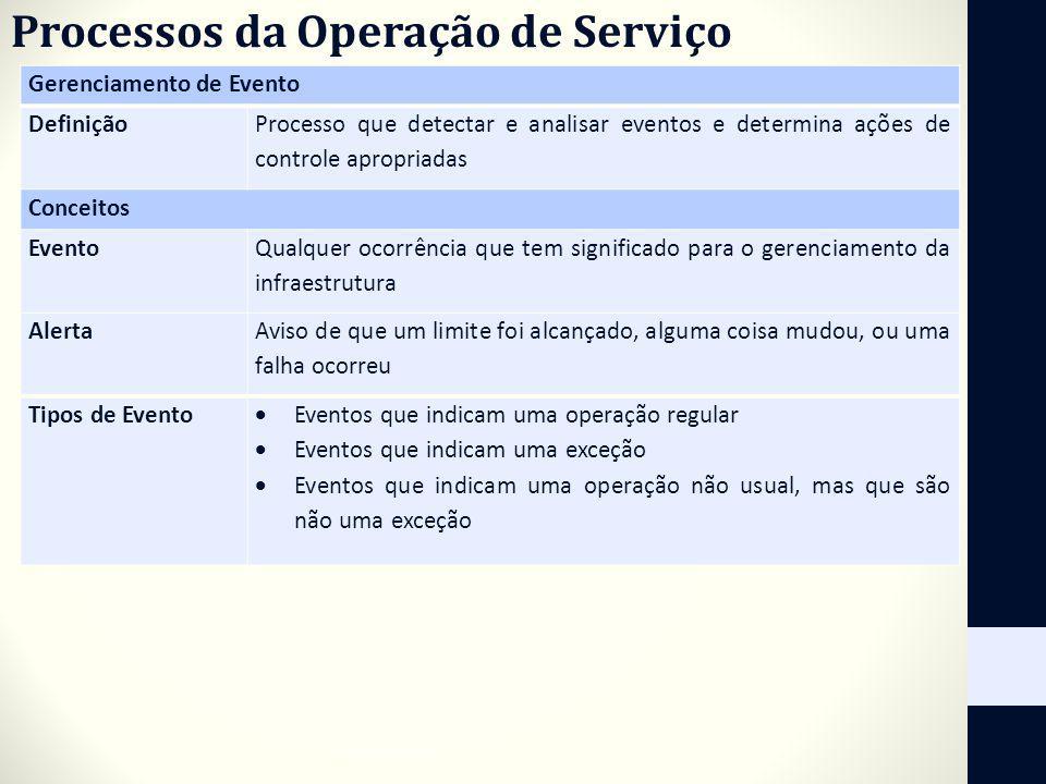 Processos da Operação de Serviço Gerenciamento de Evento Definição Processo que detectar e analisar eventos e determina ações de controle apropriadas