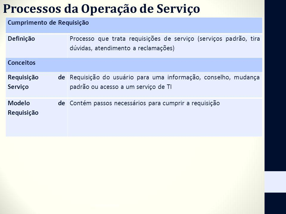 Processos da Operação de Serviço Cumprimento de Requisição Definição Processo que trata requisições de serviço (serviços padrão, tira dúvidas, atendim
