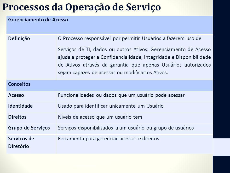 Processos da Operação de Serviço Gerenciamento de Acesso Definição O Processo responsável por permitir Usuários a fazerem uso de Serviços de TI, dados