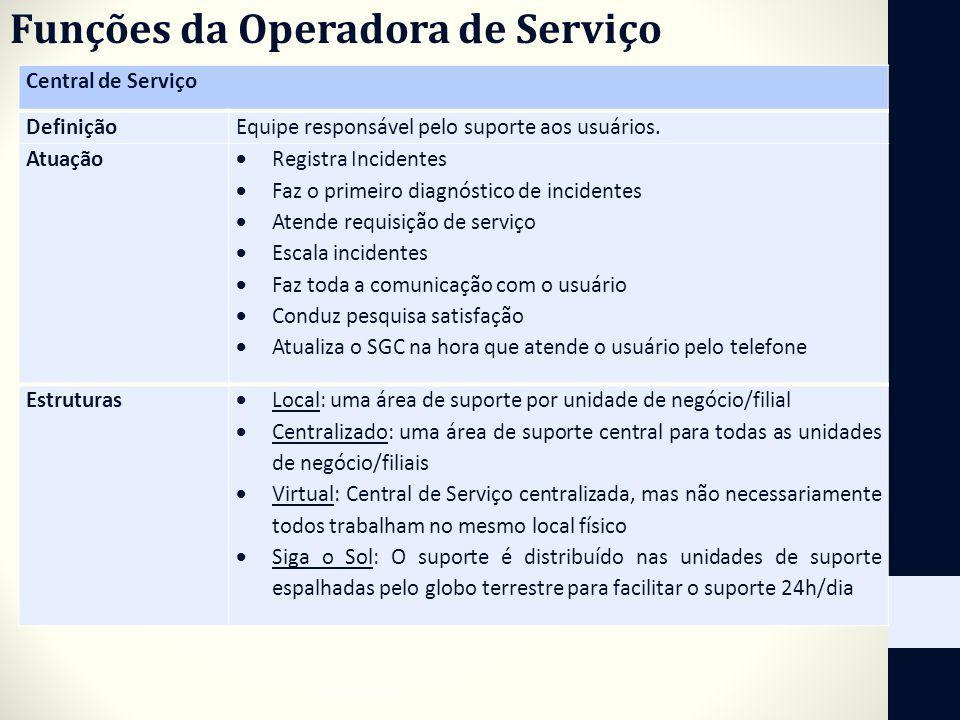Funções da Operadora de Serviço Central de Serviço DefiniçãoEquipe responsável pelo suporte aos usuários. Atuação Registra Incidentes Faz o primeiro d