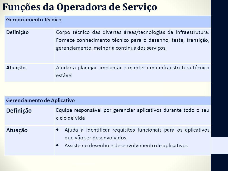 Funções da Operadora de Serviço Gerenciamento Técnico Definição Corpo técnico das diversas áreas/tecnologias da infraestrutura. Fornece conhecimento t