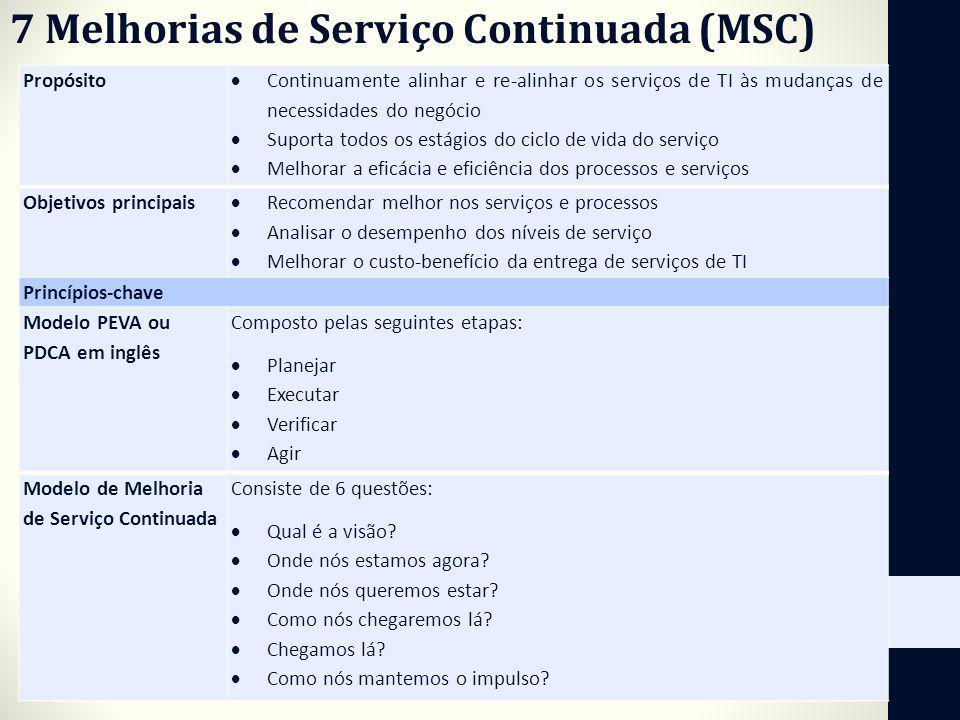7 Melhorias de Serviço Continuada (MSC) Propósito Continuamente alinhar e re-alinhar os serviços de TI às mudanças de necessidades do negócio Suporta