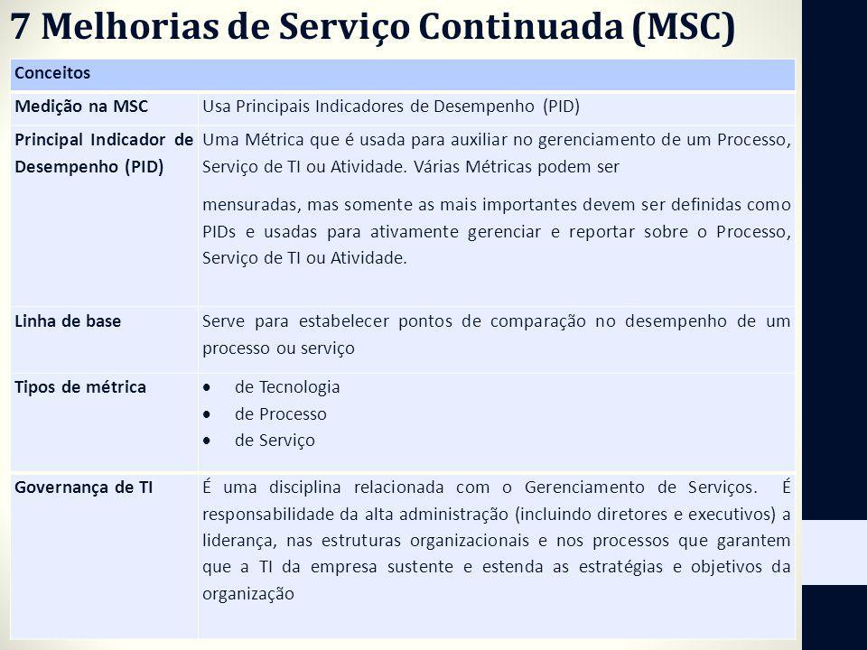 7 Melhorias de Serviço Continuada (MSC) Conceitos Medição na MSCUsa Principais Indicadores de Desempenho (PID) Principal Indicador de Desempenho (PID)