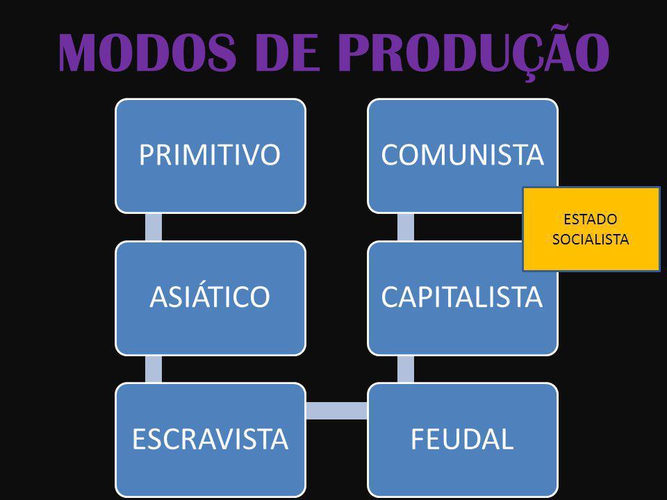 MODOS DE PRODUÇÃO PRIMITIVOASIÁTICOESCRAVISTAFEUDALCAPITALISTACOMUNISTA ESTADO SOCIALISTA