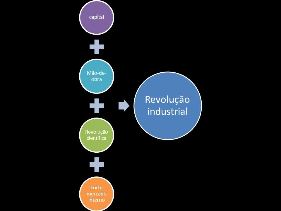 capital Mão-de- obra Revolução científica Forte mercado interno Revolução industrial