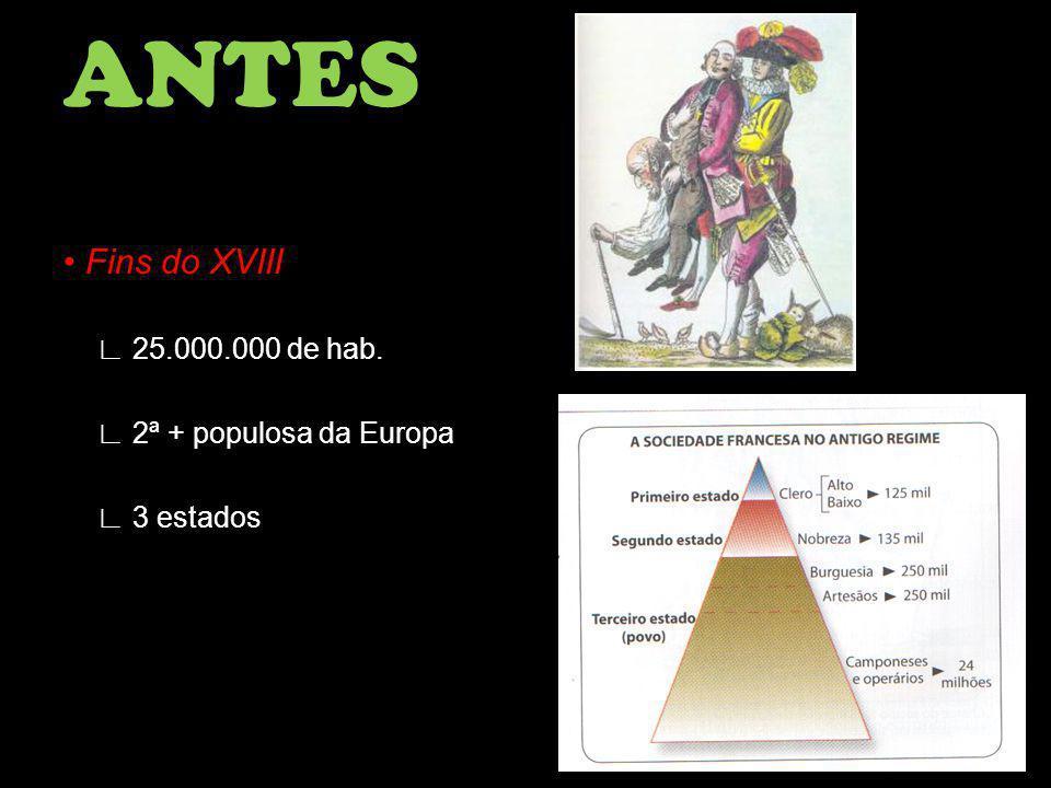 ANTES Fins do XVIII 25.000.000 de hab. 2ª + populosa da Europa 3 estados
