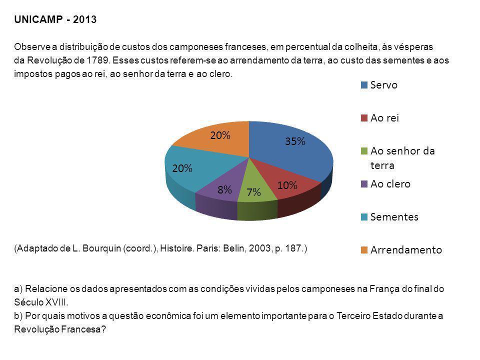 UNICAMP - 2013 Observe a distribuição de custos dos camponeses franceses, em percentual da colheita, às vésperas da Revolução de 1789. Esses custos re