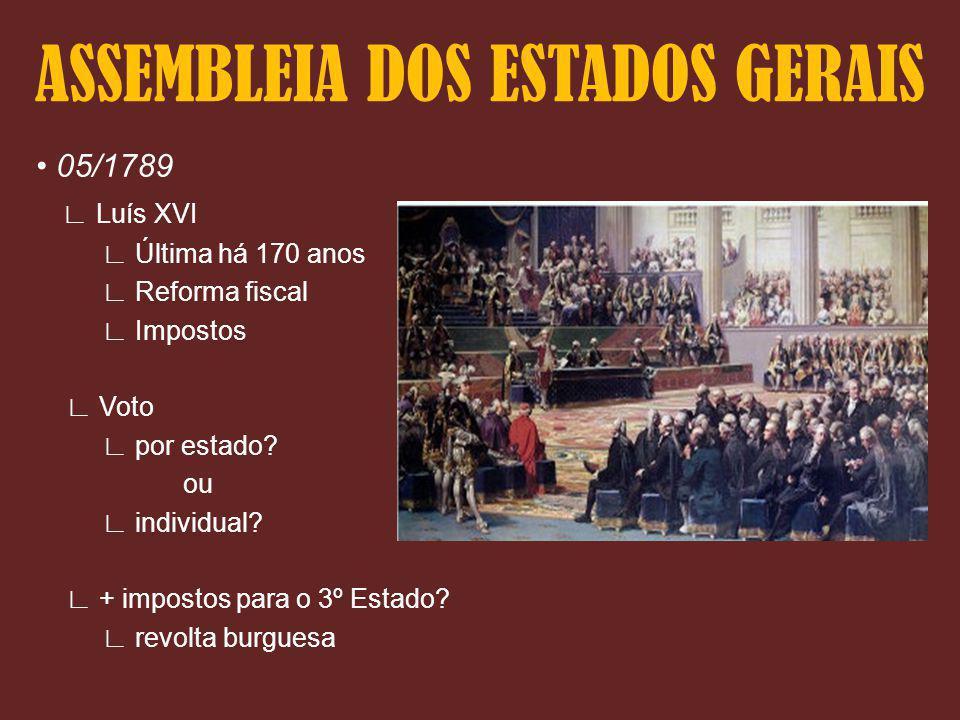 ASSEMBLEIA DOS ESTADOS GERAIS 05/1789 Luís XVI Última há 170 anos Reforma fiscal Impostos Voto por estado? ou individual? + impostos para o 3º Estado?