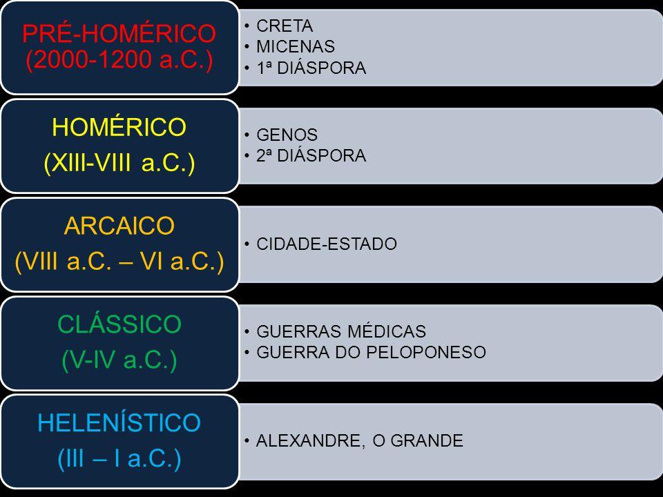 CRETA MICENAS 1ª DIÁSPORA PRÉ-HOMÉRICO (2000-1200 a.C.) GENOS 2ª DIÁSPORA HOMÉRICO (XIII-VIII a.C.) CIDADE-ESTADO ARCAICO (VIII a.C. – VI a.C.) GUERRA