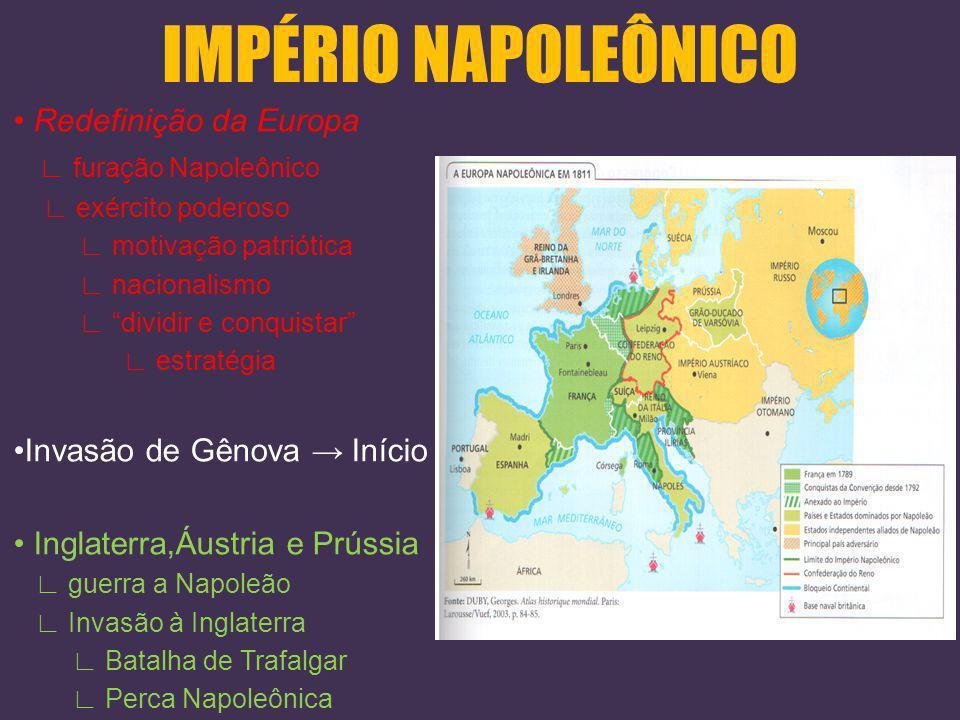 IMPÉRIO NAPOLEÔNICO Código Civil Napoleônico Fim do feudalismo Direito de propriedade Igualdade perante a lei Escravidão nas colônias Organização de t