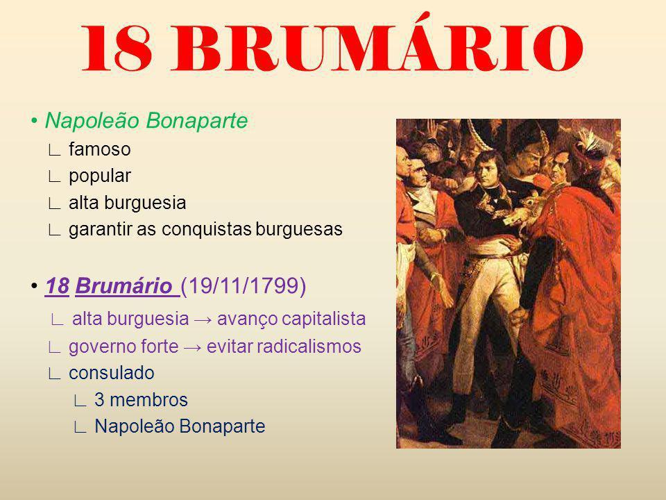 18 BRUMÁRIO Napoleão Bonaparte famoso popular alta burguesia garantir as conquistas burguesas 18 Brumário (19/11/1799) alta burguesia avanço capitalista governo forte evitar radicalismos consulado 3 membros Napoleão Bonaparte