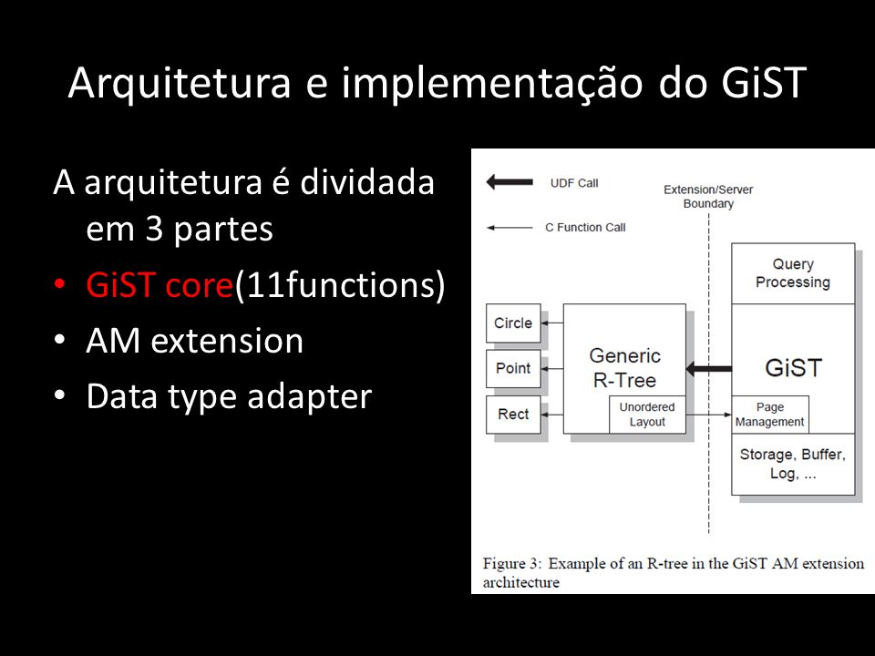 Arquitetura e implementação do GiST A arquitetura é dividada em 3 partes GiST core(11functions) AM extension Data type adapter