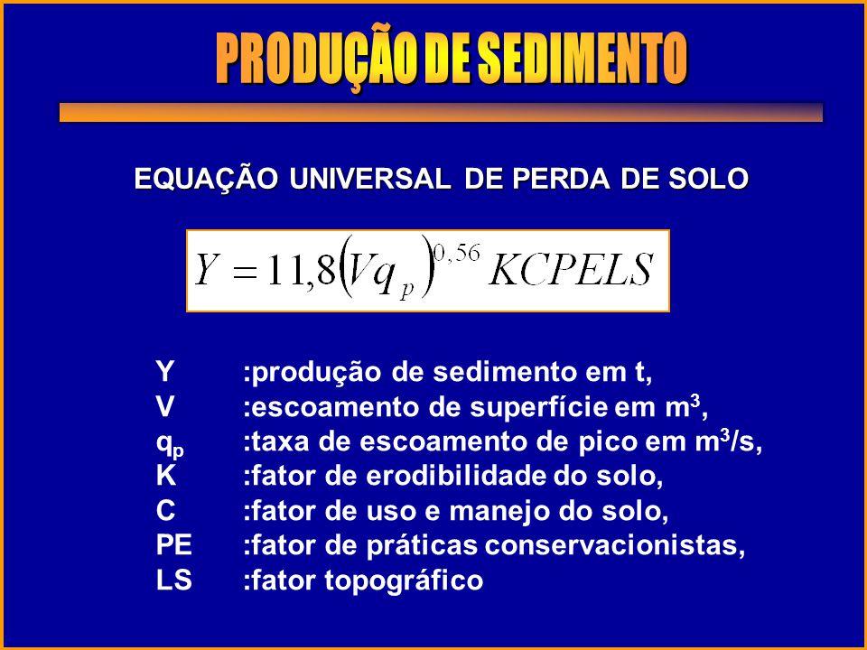 EQUAÇÃO UNIVERSAL DE PERDA DE SOLO Y:produção de sedimento em t, V:escoamento de superfície em m 3, q p :taxa de escoamento de pico em m 3 /s, K:fator
