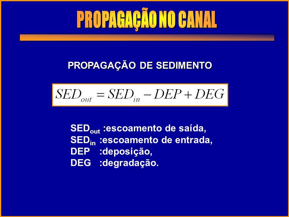 PROPAGAÇÃO DE SEDIMENTO SED out :escoamento de saída, SED in :escoamento de entrada, DEP:deposição, DEG:degradação.
