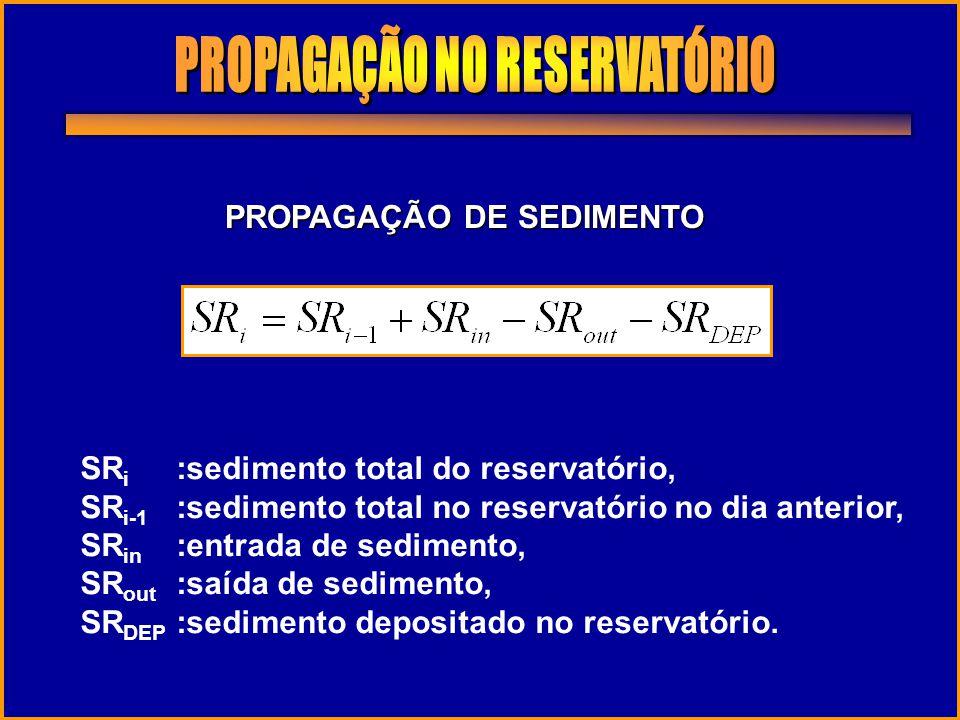 PROPAGAÇÃO DE SEDIMENTO SR i :sedimento total do reservatório, SR i-1 :sedimento total no reservatório no dia anterior, SR in :entrada de sedimento, S