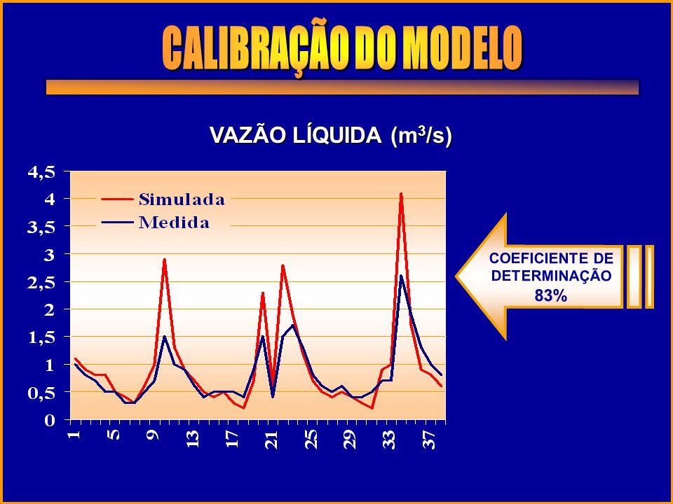 VAZÃO LÍQUIDA (m 3 /s) COEFICIENTE DE DETERMINAÇÃO 83%