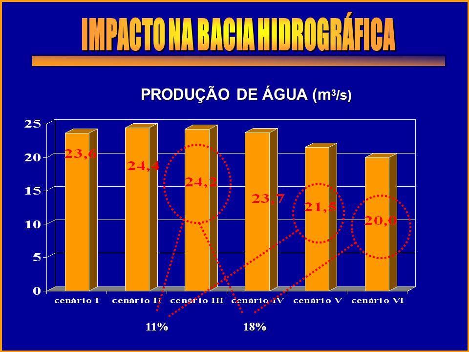 PRODUÇÃO DE ÁGUA (m 3 /s) 18%11%