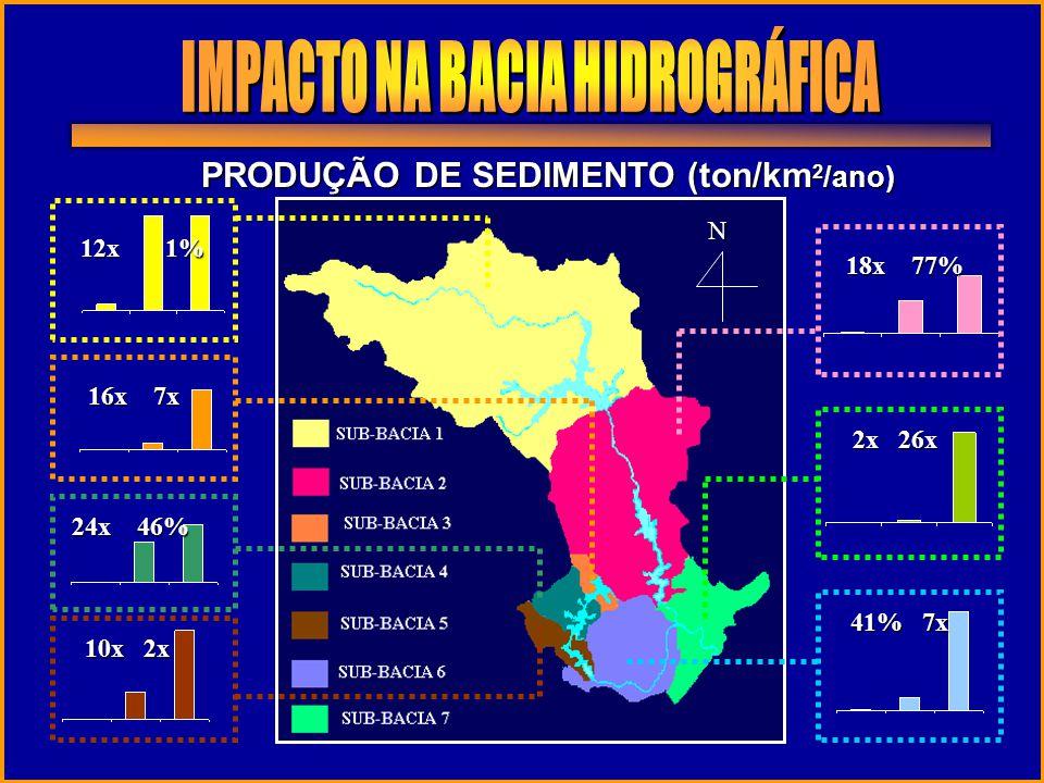 N PRODUÇÃO DE SEDIMENTO (ton/km 2 /ano) 12x 1% 18x 77% 16x 7x 24x 46% 10x 2x 2x 26x 41% 7x